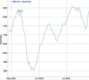 La difficulté de minage du Bitcoin devrait baisser pour la première fois en deux mois 102
