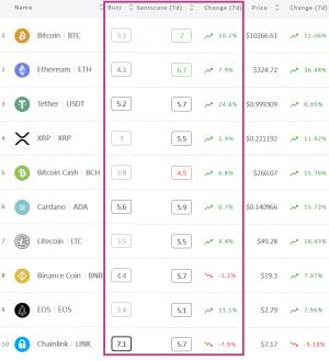 Il sentimento del mercato cripto sale di nuovo, Bitcoin ed Ethereum in zona positiva 102