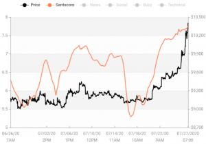 Il sentimento del mercato cripto sale di nuovo, Bitcoin ed Ethereum in zona positiva 103