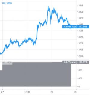 Bitcoin Correcting Gains, Major Altcoins Look Bullish 101