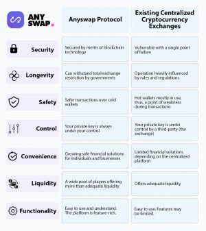Anyswap advantages