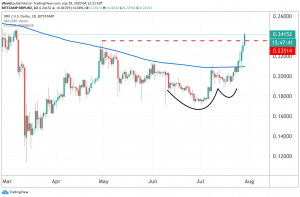 XRP Soars Higher as Three Bullish Technical Signals Flash 102