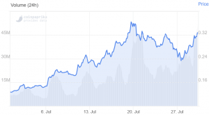 LEND Jumps 16% on Aave Decentralization and Token Migration News 102