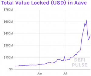LEND Jumps 16% on Aave Decentralization and Token Migration News 103