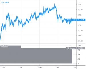 Bitcoin ve Altcoinler Kilit Desteklerin Üzerinde Konsolide Oluyor 101