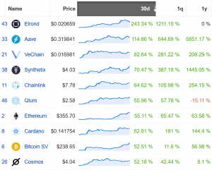 Coin Race: Top Winners/Losers of July; Ethereum Up the Most, Bitcoin Least 103