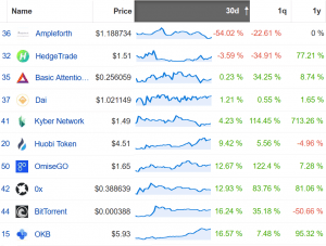Coin Race: Top Winners/Losers of July; Ethereum Up the Most, Bitcoin Least 104