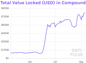 While Compound's Locked Value Grows, COMP Tanked 60% Since June Highs 103