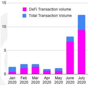 Ethereum Saved by DeFi in July, Tron Scores in All Metrics - DappRadar 102