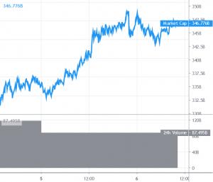 Bitcoin Breaks Higher, Outperforms Major Altcoins 101