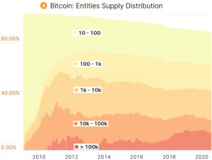 Whales' Control Over Bitcoin Supply Declines - Research 103