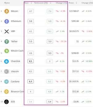 Crypto Market Sentiment Slips, Still Remains Positive 102