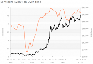 Crypto Market Sentiment Slips, Still Remains Positive 103