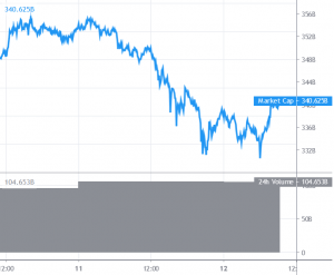 Bitcoin and Altcoins Start Corrective Decrease 101