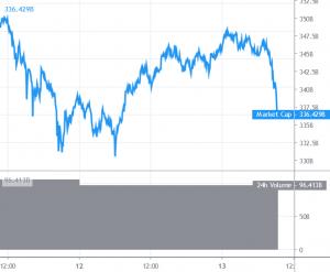Bitcoin Struggling Near USD 11,500, Chainlink, Ethereum Climb 101
