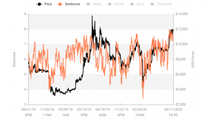 Crypto Market Sentiment Unchanged in a Week, 24-Hour Picture Shows an Increase 103