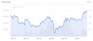 Le prix du Bitcoin est en hausse et bat son record annuel 103