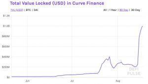 DeFi Extravaganza: DeFi Exceeds USD 6B, Curve Drops and YFI Rises 103