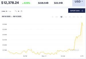 Le prix du Bitcoin est en hausse et bat son record annuel 102