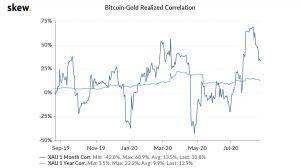 As Investors Worry About Pricey Gold, Correlation with Bitcoin Falls 103