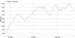 Difficoltà di estrazione di Bitcoin raggiunge un nuovo record, si stima ulteriore aumento 103
