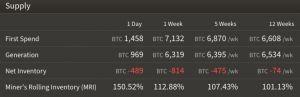 Difficoltà di estrazione di Bitcoin raggiunge un nuovo record, si stima ulteriore aumento 104
