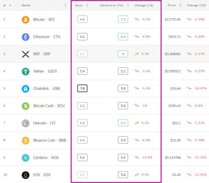 Il sentimento del mercato cripto scende dalla zona positiva; questa settimana vince Litecoin 102