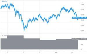 Bitcoin zakt onder .500, Ripple daalt naar  alt=