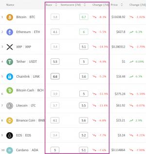Crypto Market Sentiment Falls Deeper into Neutral Zone 102