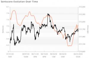 Tâm lý thị trường tiền điện tử giảm sâu hơn vào Vùng trung lập 103