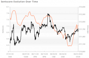 Crypto Market Sentiment Falls Deeper into Neutral Zone 103