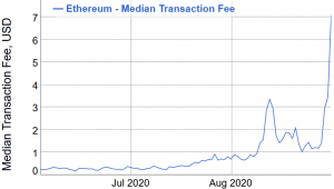 Ethereum Fees Double from Two Days Old All-Time High 102
