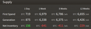 Bitcoin and S&P 500 Correlation Grows, Miners Accumulate BTC Again 103