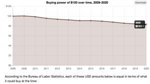 Le Bitcoin: une valeur refuge contre l'inflation 101