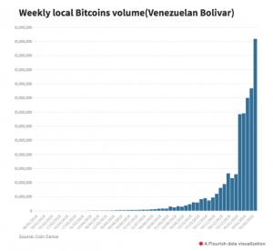 Le Bitcoin: une valeur refuge contre l'inflation 102