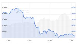 La difficoltà di estrazione Bitcoin diminuisce mentre BTC scende di nuovo sotto i 10.000 USD 102
