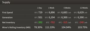 La difficoltà di estrazione Bitcoin diminuisce mentre BTC scende di nuovo sotto i 10.000 USD 104