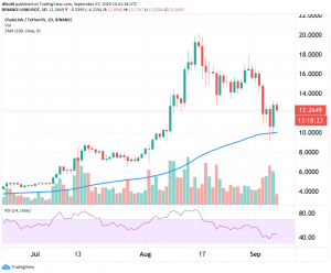 Chainlink, Binance Coin Weekend Rally Stalls On Monday 102