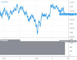 Bitcoin konsolidiert sich, Altcoins sind unentschlossen 101