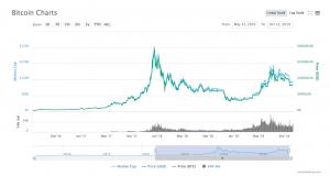 7 raisons d'acheter du Bitcoin selon Pierre JOVANOVIC 101