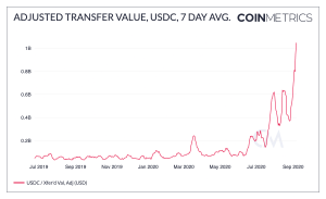 DeFi Helps Ethereum Surpass Bitcoin in Adjusted Transfer Value 103