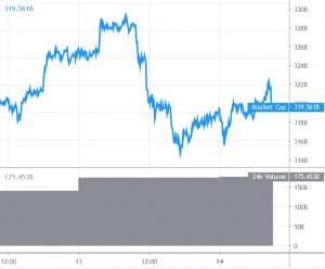 Bitcoin ve Altcoinlerdeki Düşüş Alıcılara Cazip Gelmeye Devam Ediyor 101