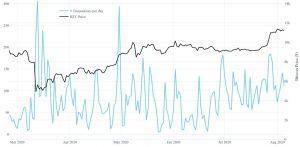 Onderzoek: Bitcoin Whales gebruiken 2020 om BTC te accumuleren 105