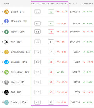 Crypto Market Sentiment Dropped, EOS Fell The Most 102