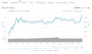 Prix du Bitcoin au cours des dernières 24h / Source: CoinMarketCap