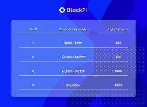 BlockFi offre jusqu'à 250$ en stablecoin (USDC) aux nouveaux inscrits 102
