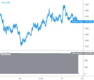 Bitcoin en Altcoins laten tekenen van opwaartse voortzetting zien 101
