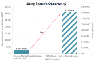 4 Reasons Bitcoin May Hit USD 1-5 Trillion Market Cap in 10 Years 102