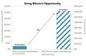 4 razones por las que Bitcoin puede alcanzar una capitalización de mercado de entre 1 y 5 billones de dólares en 10 años 102