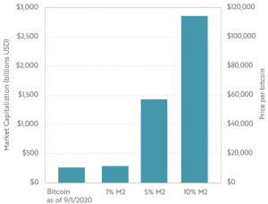 4 razones por las que Bitcoin puede alcanzar una capitalización de mercado de entre 1 y 5 billones de dólares en 10 años 106